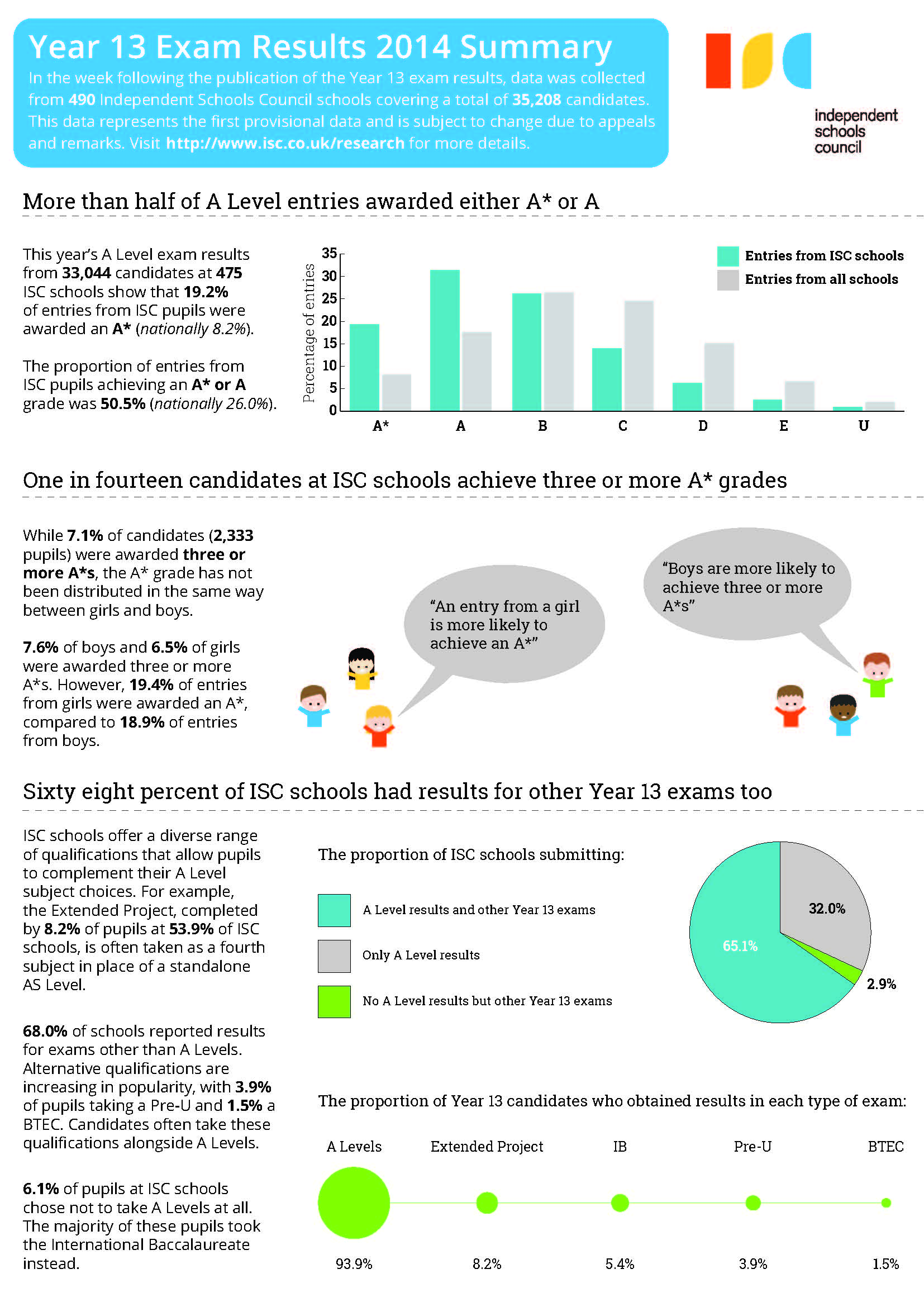 2014_ExamResults_Infographic_Year13_ISC.jpg