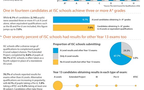 2015_ExamResults_Infographic_Year13_ISC.jpg