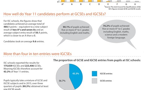 2015_ExamResults_Infographic_Year11_ISC.jpg